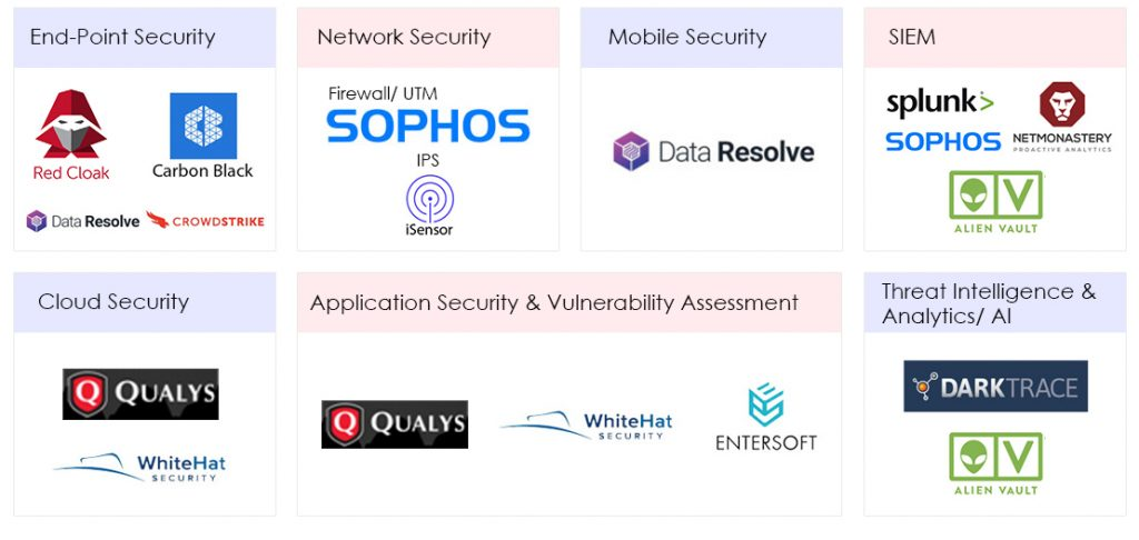 Security Solutions – Aptiva Corp